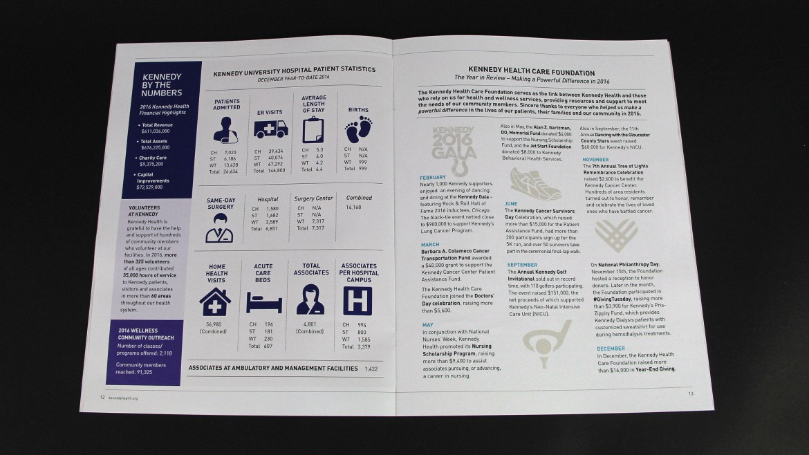 hospital marketing materials annual report